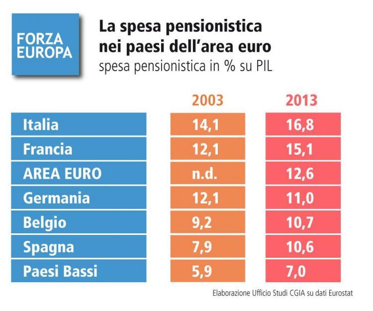 La spesa pensionistica nei paesi dell'area euro