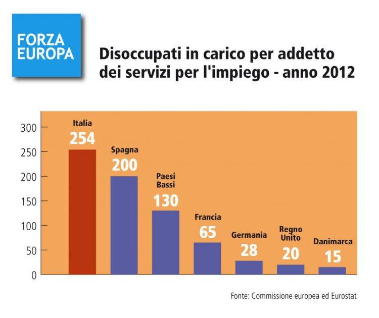 Italia, il basso tasso di occupazione non è colpa dell'Europa